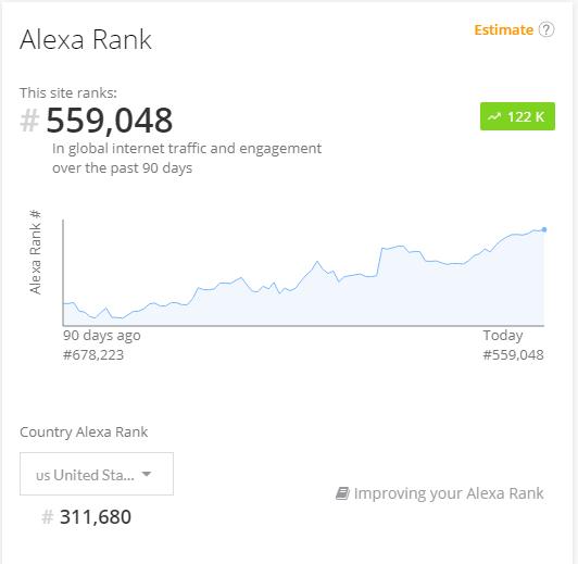 Website with good Alexa rank