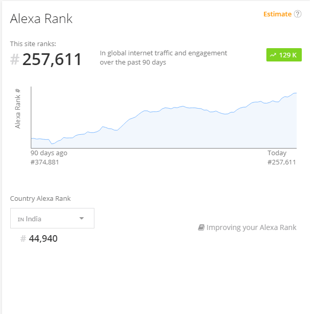 Low Alexa Rank-min